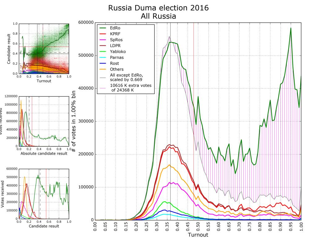 En skøn over omfanget af valgsvindel ved det russiske parlamentsvalg 18. september.